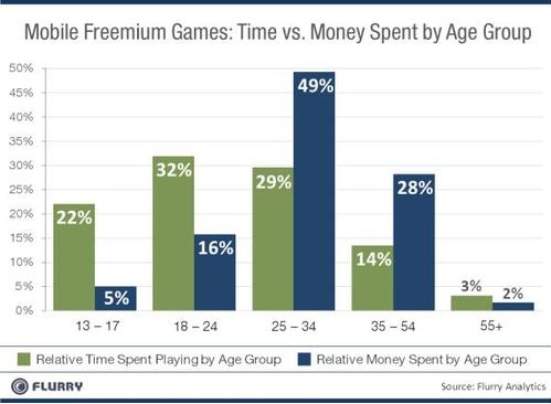 time vs money spent on apps